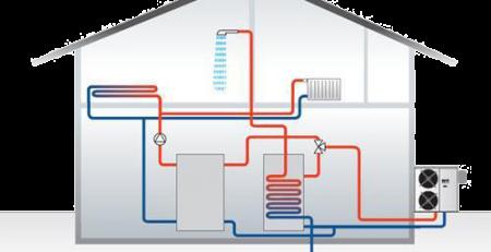 Izvori topline i opreme u kotlovnicama